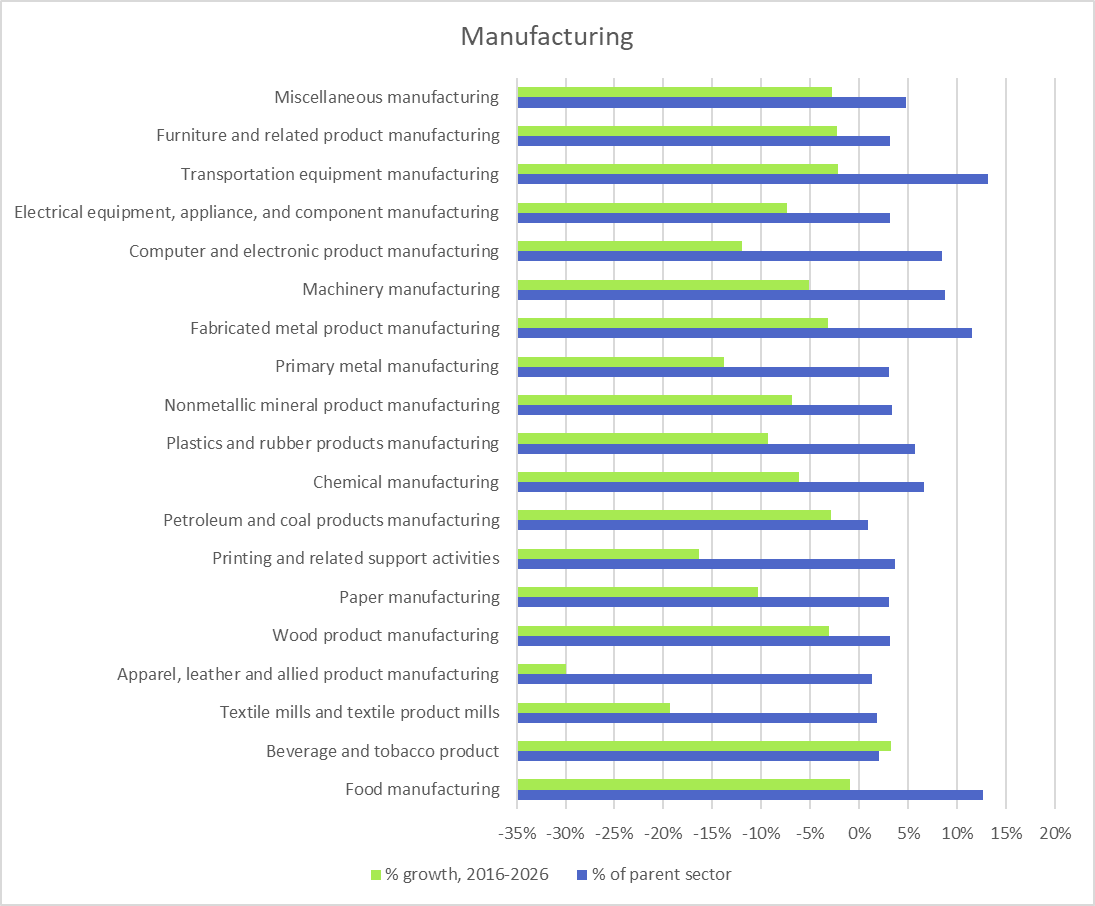Sector Industries for Job Training