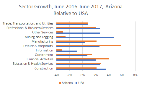 Arizona Sector Growth