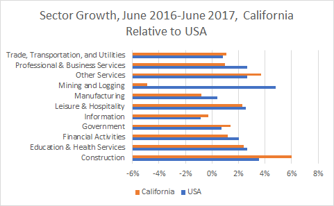 California Sector Growth
