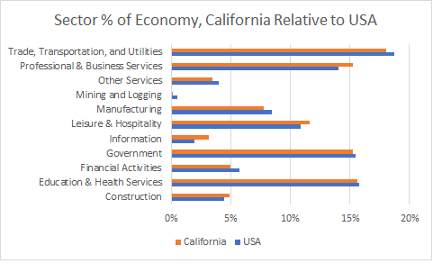 California Sector Sizes