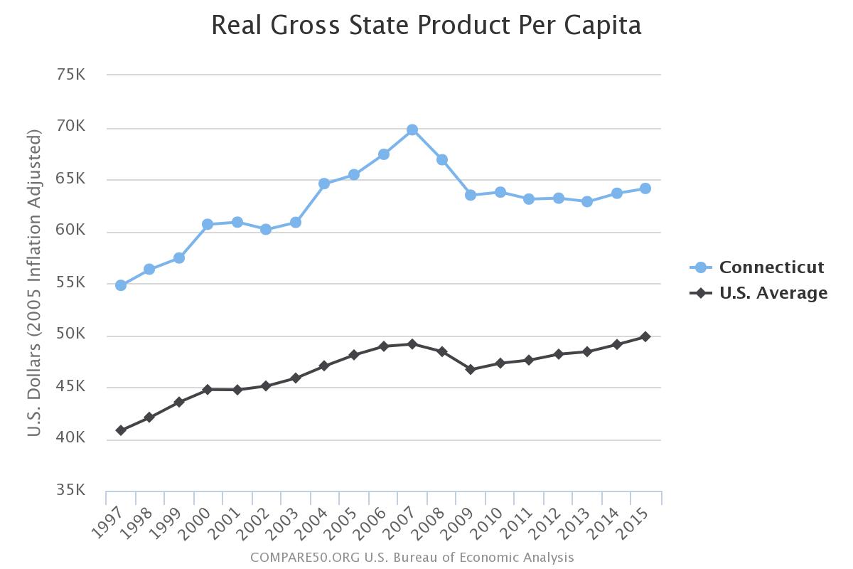 Connecticut Income Per Person