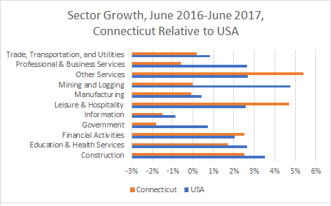 Connecticut Sector Growth