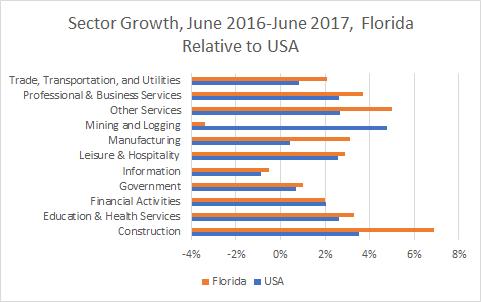 Florida Sector Growth