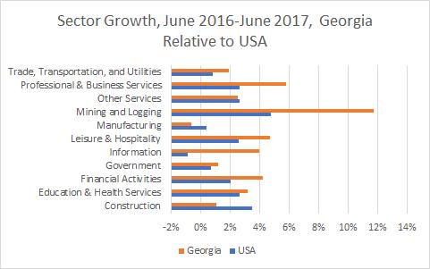 Georgia Sector Growth