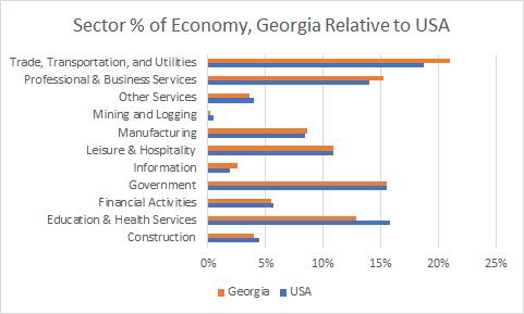 Georgia Sector Sizes