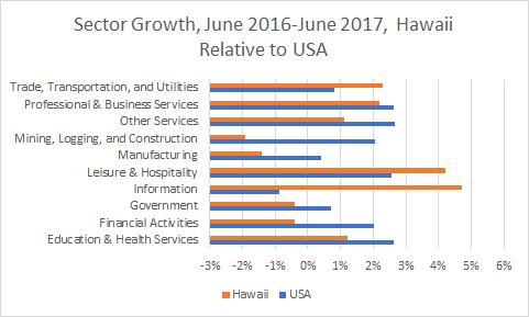 Hawaii Sector Growth