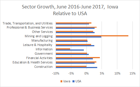 Iowa Sector Growth