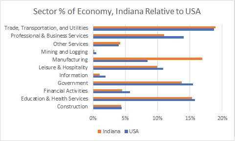 Indiana Sector Sizes