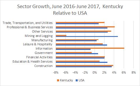 Kentucky Sector Growth