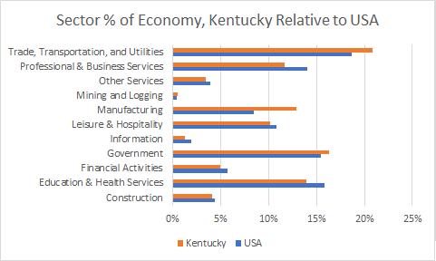 Kentucky Sector Sizes