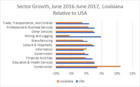Louisiana Sector Growth