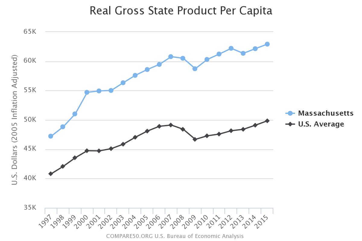 Massachusetts Income Per Person