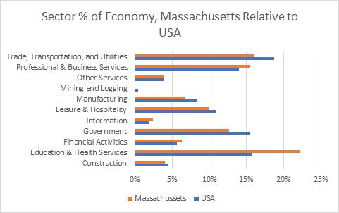 Massachusetts Sector Sizes