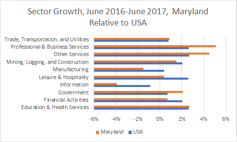Maryland Sector Growth