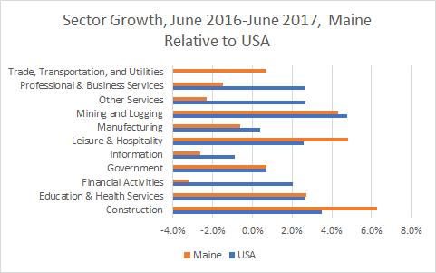Maine Sector Growth