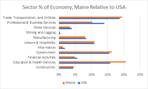 Maine Sector Sizes