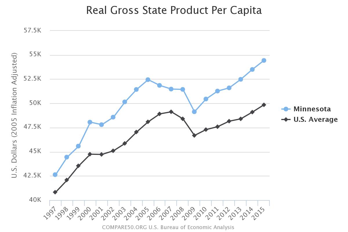 Minnesota Income Per Person