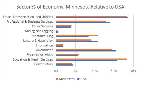 Minnesota Sector Sizes