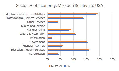 Missouri Sector Sizes