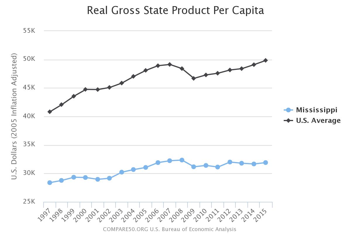Mississippi Income Per Person