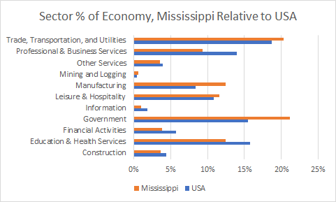 Mississippi Sector Sizes