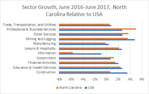 North Carolina Sector Growth
