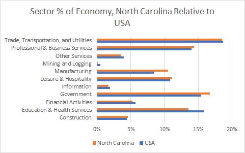 North Carolina Sector Sizes