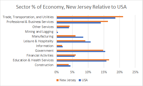 New Jersey Sector Sizes