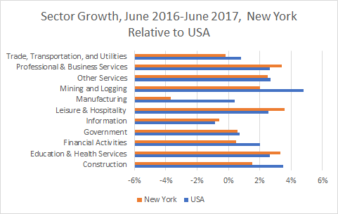 New York Sector Growth