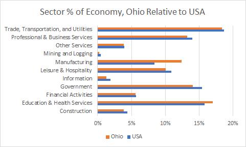 Ohio Sector Sizes