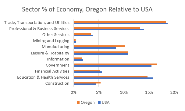 Oregon Sector Sizes