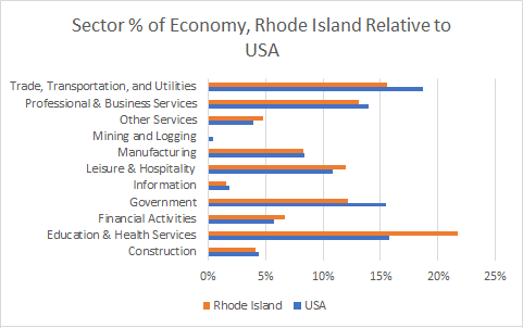 Rhode Island Sector Sizes