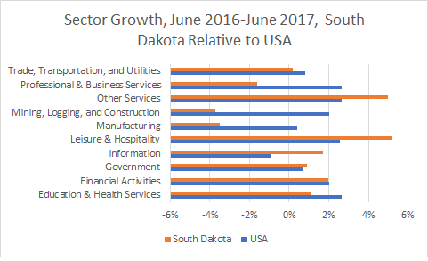 South Dakota Sector Growth