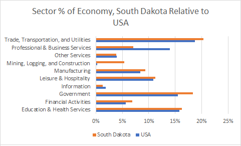South Dakota Sector Sizes