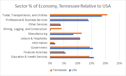 Tennessee Sector Sizes