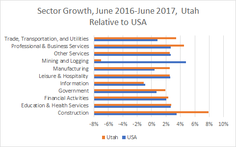 Utah Sector Growth