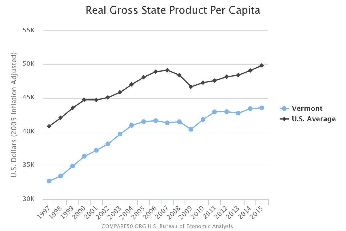 Vermont Income Per Person