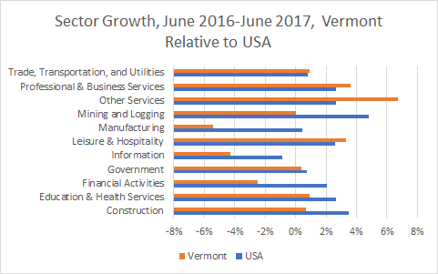 Vermont Sector Growth