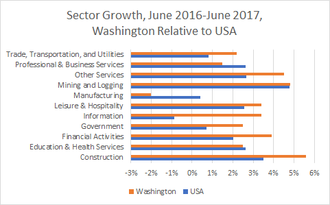 Washington Sector Growth