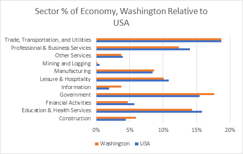 Washington Sector Sizes