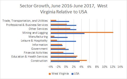 West Virginia Sector Growth