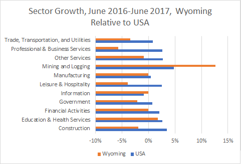 Job Training for Wyoming