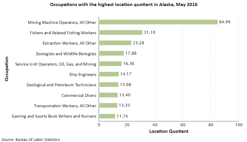 Alaska Job Opportunities
