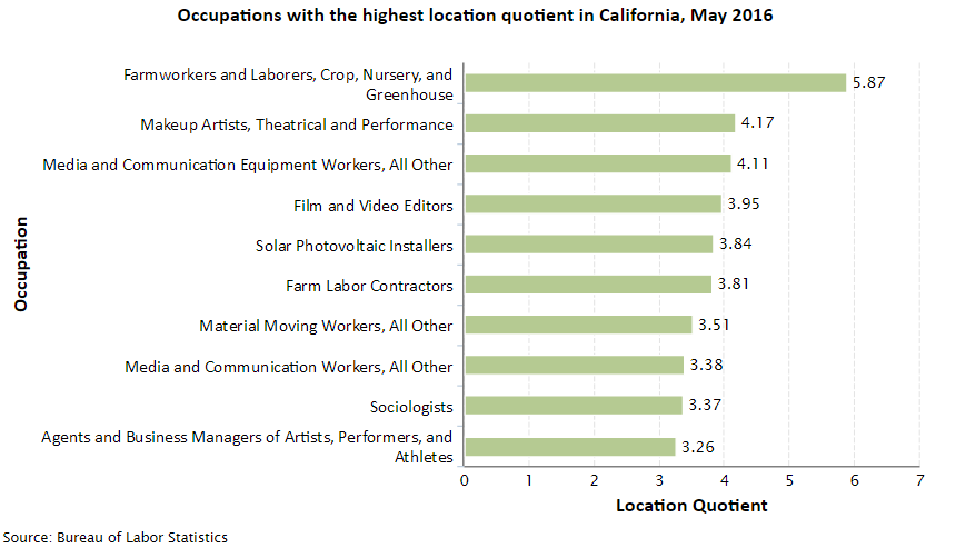 California Job Opportunities