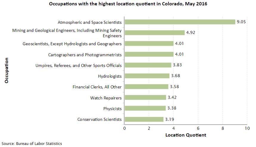 Colorado Job Opportunities