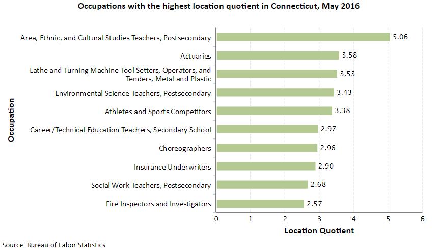 Connecticut Job Opportunities