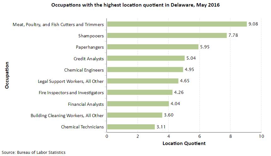 Delaware Job Opportunities