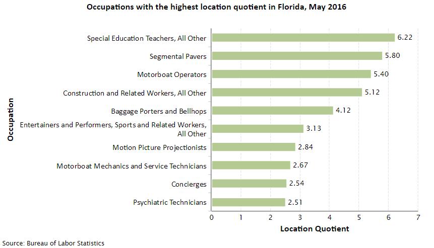 Florida Job Opportunities