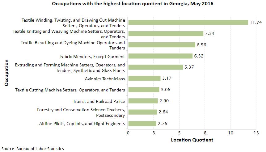 Georgia Job Opportunities