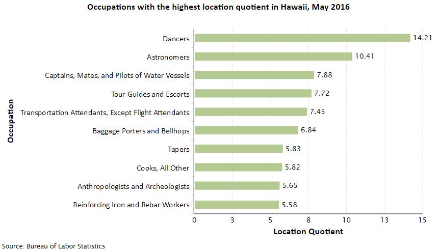 Hawaii Job Opportunities